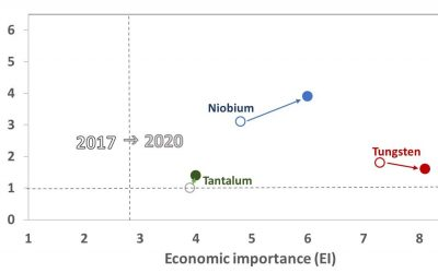 CRM list 2020: how critical are W, Nb and Ta for EU in 2020?